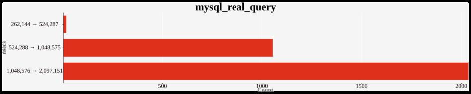 blog_mysql_real_query